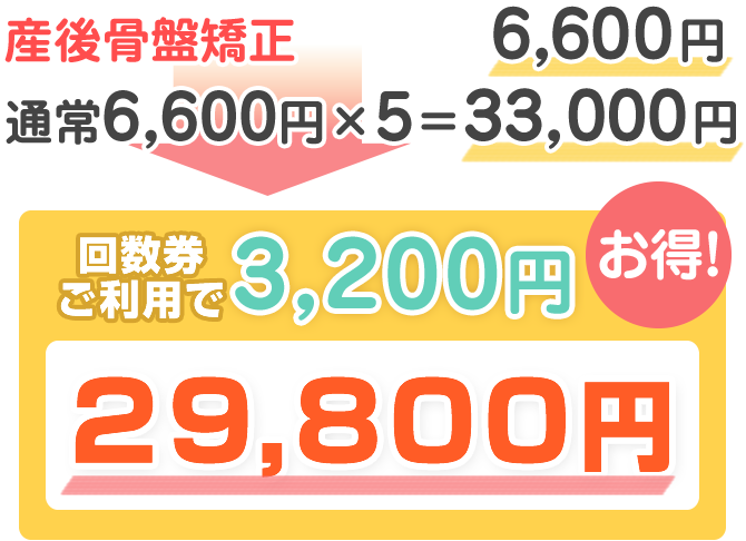 産後骨盤矯正が3,200円お得になる回数券!